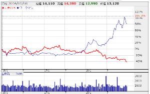 7564 - (株)ワークマン こういう値動きの株が好きな人は、しまむらを買えばいい。  赤がしまむら