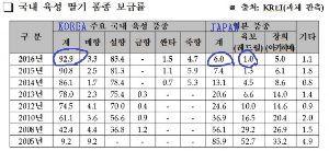 なぜ韓国人は、嫌われるのか? >>イチゴ品種、朝鮮人に騙された結果、日本の損失は220億円。 ------------