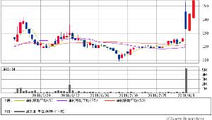 9127 - 玉井商船(株) 明日・明後日の株価が こうなることも無いことはないでしょう。