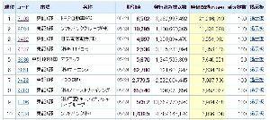 8186 - (株)大塚家具 2箇所以外は反論する気ないが、2箇所だけは反論。  株価1,000倍、時価総額7兆円オーバー、日本で