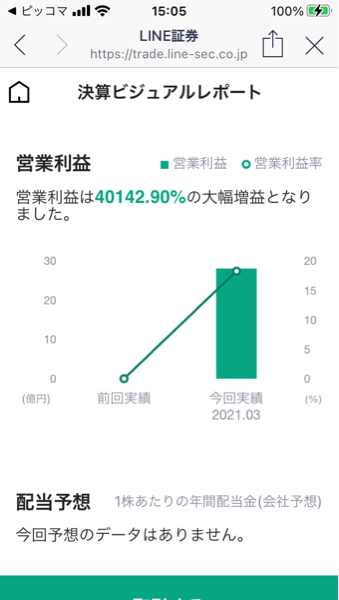 8622 - 水戸証券(株) LINE証券のAIから下落予想がきたが…。 前期が良すぎてもう出尽くしで伸びる余地なし