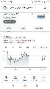 MNOV - メディシノバ 時間前取引-2.86% 日本でもアメリカでも前途多難だね