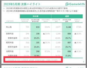 6552 - (株)GameWith 今期増収減益‼︎‼︎  新規事業‼︎㊗️  海外展開‼︎🙈  人材戦略‼︎🕶    熱‼︎‼︎‼︎