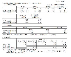 7036 - (株)イーエムネットジャパン 決算出ましたね。普通に良さげで増配。持ち越し正解かな?
