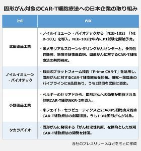 4528 - 小野薬品工業(株) 【再掲の情報提供:CAR-T細胞療法 固形がんへの展開…武田 年内に治験開始、小野も参