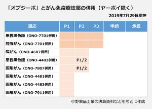 4528 - 小野薬品工業(株) 【再掲の情報提供:免疫チェックポイント阻害薬、抗PD-1/PD-L1/CTLA-4抗体 最新の国内開