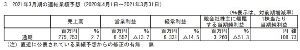 3341 - 日本調剤(株) ここは何故上げたんだろう? 通期見通しは、良くないままなのに 出来高も、何でこんなに多いんだろう 不