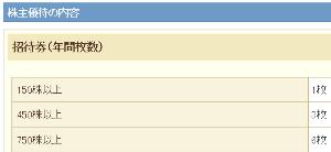 9661 - (株)歌舞伎座 株主優待が、150株、450株、750株というのが、イマイチ買う気になれない理由のひとつです。 コレ