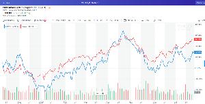 6506 - (株)安川電機 青:安川電機の株価 赤:フィラデルフィア半導体指数(SOX指数)  昨夜のSOX指数は1.98%の上