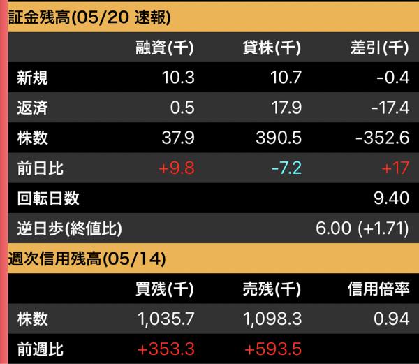7625 - (株)グローバルダイニング 売り残減って…ない! 明日も2円だな👏感謝!