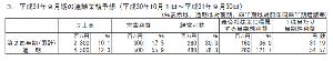 3710 - ジョルダン(株) これっすよね。全項目で計画値に未達。 悪くないじゃんとか言ってるヤツは前期比しか見てないと思われ。