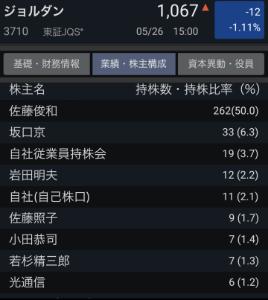 3710 - ジョルダン(株)  >社長交代キボンヌ〜!!!    社長から株式買わない限り出来ません。