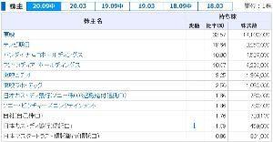 4816 - 東映アニメーション(株) ソニーのおじちゃん達の退職金も大株主