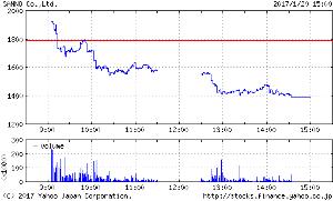 ほむら證券・別館資料ライブラリー 山王 HTFの値動き 最高値からの下落