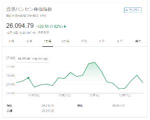 朕の倒産砲教室(がは) 香港ハンセン株価指数