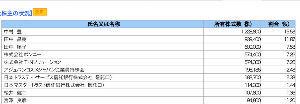 4929 - (株)アジュバンコスメジャパン 大株主の松井氏以外に、 株式会社ボンニー→→女性下着??の会社 株式会社T.N
