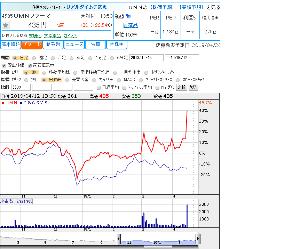6633 - (株)C&Gシステムズ  昨日まではC&G と UMNの差は20%くらいだったのに?  今日は54%も引き離されてし