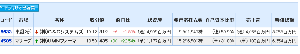 6633 - (株)C&Gシステムズ C&GとUMN  総資産がC&Gの1/4程度(四分の一)? 売上がC&Gの1