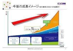 6633 - (株)C&Gシステムズ C&Gシステムズ、IoT連携金型工程管理システムの拡充を図る https://www.mag2.co