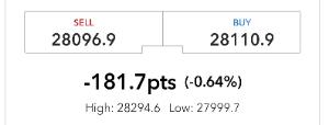 1365 - ダイワ 上場投信-日経平均レバレッジ まだ時間が早いのでどうなるか解らないが サンデーダウ現在 -180ドルの下落  このまま行けば月曜日