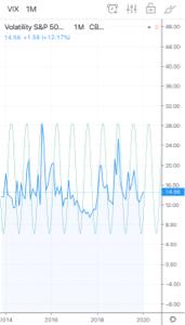 1365 - ダイワ 上場投信-日経平均レバレッジ こんにちは、   VIX先物はショートもロングも増加して盛り上がってきました。 下記の画像より、サイ