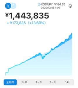 9984 - ソフトバンクグループ(株) しかし、凄まじい投資信託の運用成績だ。  約1年半でこの利回り。  今は毎週1万円5000円積み立て