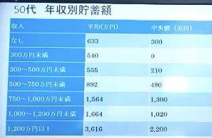 9984 - ソフトバンクグループ(株) 最新の50歳貯蓄データです。基本中央値見る必要があります。 年収750万以上〜1200未満までは貯蓄
