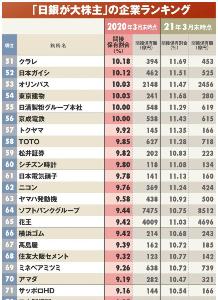 9984 - ソフトバンクグループ(株) よくもまあBa3のここを日銀が買い込んだものだよな。  さっさと売っちまえ!!  日本国債A1 トヨ