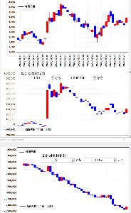 4436 - (株)ミンカブ・ジ・インフォノイド 約定株数を2500以上と2500未満に分けて集計した売買方向比較 厚い板に大きい玉をぶつけられる大口