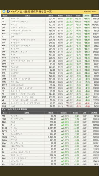 6967 - 新光電気工業(株) インテルの値上がり率3.46%!  最強!👍👍👍