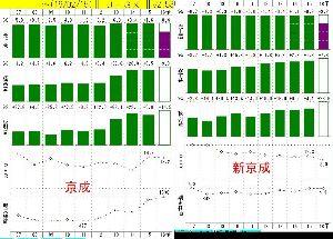 9014 - 新京成電鉄(株) 今日、急に動き出しましたね。電鉄株全体が好調なので、他の電鉄株に比べ割安に放置されている新京成にも恩