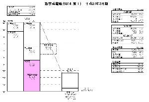 9014 - 新京成電鉄(株) 優待の権利取りが終わった関係だか何だか知りませんが、10:07に、3,000株を16円下で売った人が