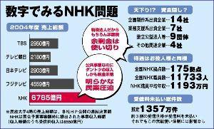 NHK改革 数字で見るNHK問題