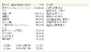 3723 - 日本ファルコム(株) そーせい大株主の五味氏が買っているのがすごいよねwww 知らんけどwww