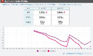 3723 - 日本ファルコム(株) 星の軌跡が再評価されてるのか ランク外から復活