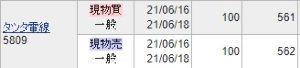 5809 - タツタ電線(株) リベンジ完了! 昨日は±0でしたが、神業取りの200円を崩すことなく本日は561円10