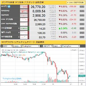 7751 - キヤノン(株) 世界経済への減速懸念、だって、、、数日おきに出るセリフ、定番メニュー!!
