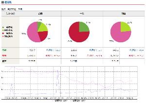 7751 - キヤノン(株) キヤノン、信用倍率3.27、、、まあ、ふつうか。 (データは、ノムラ)