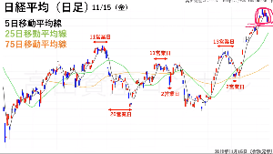 7751 - キヤノン(株) <緊急警報・ヒンデンブルグオーメン点灯!!> 弱気の離れ小島も形成、海外投資家の手口に、注意せよ!!