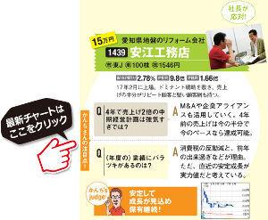 1439 - (株)安江工務店 資産4億円超のスゴ腕投資家・かんちさんが実践する、「IRイベント」で10倍株を発掘するマル秘ワザ公開