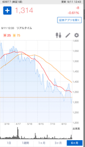 6097 - 日本ビューホテル(株) ホルダーです。 「ここは株が高騰している〜」って言われてもなあ。 高騰して1300円くらいなら、ワイ