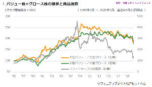 oniyome 株式日記 (最新) お世話になります。  バリュー株有利 大和アセットマネジメント  将来的な成長性よりも、現在保有する