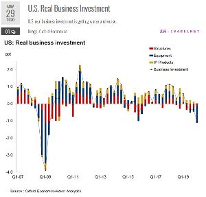oniyome 株式日記 (最新) 然しながら、企業の投資は悪化の一途。