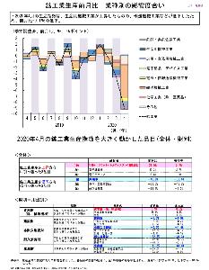 oniyome 株式日記 (最新) 4月鉱工業生産指数(日本)  悪いです。特に、輸送機械。 自動車や航空機は、裾野が広いだけに影響は大