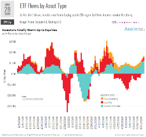 oniyome 株式日記 (最新) 未だ債券が優勢ですが、投資家は漸く株式を再び購入するようになってきた。