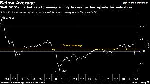 oniyome 株式日記 (最新) マネーサプライで勘案してみた場合では、 SP500の時価総額は高値を大きく下回っているため、 バリュ