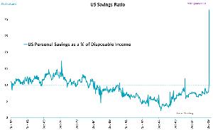 oniyome 株式日記 (最新) 米国の個人貯蓄率は4月に33%と急上昇したが、その一方で消費が崩壊した。 つまり、給付金は使われずに
