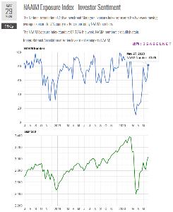 oniyome 株式日記 (最新) お世話になります。  NAAIM Exposure Index - Investor Sentime