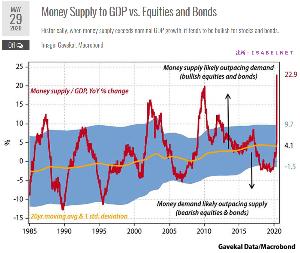 oniyome 株式日記 (最新) マネーサプライが名目GDP成長率を上回ると、株式や債券に強気になる傾向。