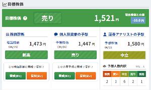 8053 - 住友商事(株) 株価予想にも、期待感がない!!(みんかぶ)👇 1,600代くらい、行けや!!売るから!!